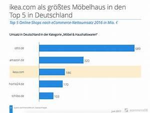 Italienische Möbel Deutschland : gr te m belh user deutschland ~ Sanjose-hotels-ca.com Haus und Dekorationen