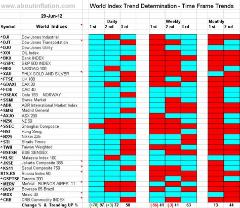 World Indices Trend Determination 29 June 2012 Time Frame