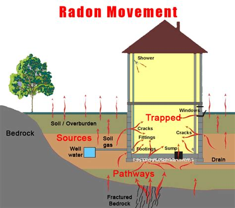 how is radon gas formed what is radon gas protect your home with radon
