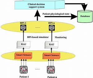 Smart Sensors And Virtual Physiology Human Approach As A Basis Of Personalized Therapies In