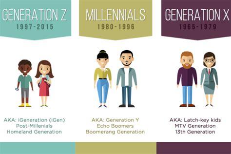abcs  marketing  generations