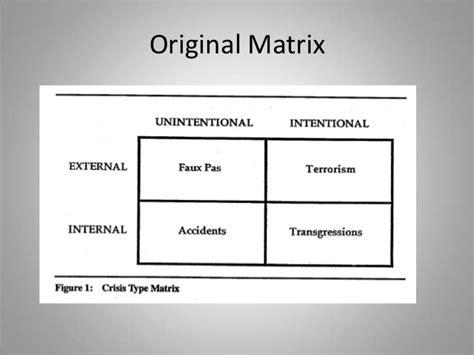 Explaining Situational Crisis Communication Theory (scct