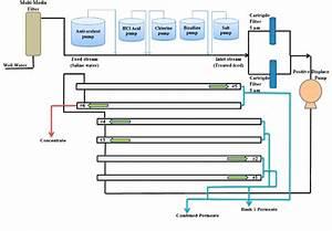 Process Flow Diagram Of Ro  Nf Pilot Plant Equipment  18