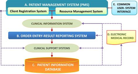 Information Systems In Health Care  Health Care Service. Pleural Space Signs. Baldness Signs. Pneumonia Lateral Signs. Posters Signs. Helicopter Signs. Shoe Signs Of Stroke. Pediatric Signs Of Stroke. Funny Signs