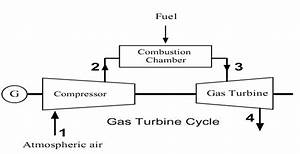 Steam Boiler  Working Principle Of Gas Turbine