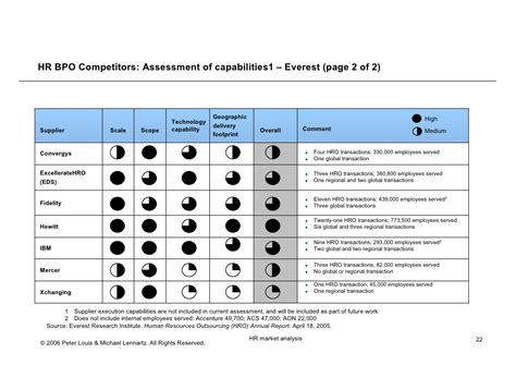 HR Outsourcing Competitor Analysis, April 2006