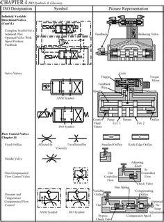 hydraulic symbols | Pneumatic Symbol Library | Hydraulics