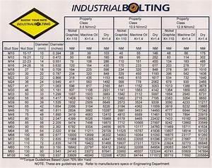 Torque Charts Industrial Bolting And Torque Tools