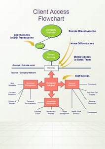 P Chart Template E Commerce Flowchart Free E Commerce Flowchart Templates