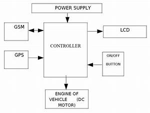 Gsm Gps Based Vehicle Theft Control System