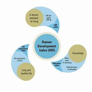 Hdi Infographic