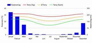 Beste Reisezeit Madagaskar  Wetter  Klimatabelle Und Klimadiagramm
