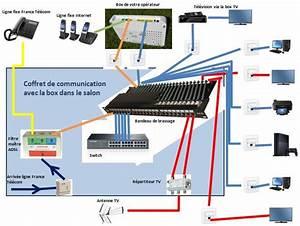Branchement D Une Prise : branchement de la box dans le coffret de communication et ~ Dailycaller-alerts.com Idées de Décoration