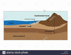 Diagram Of Earths Crust And Mantle Stock Photo  106683275