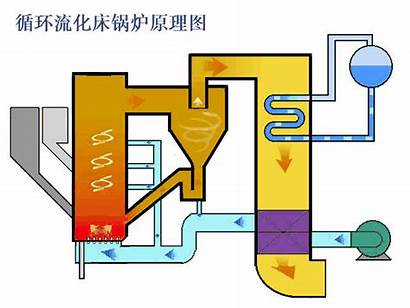 Coal Cfb Steam Bed Fluidized Circulating Boilers