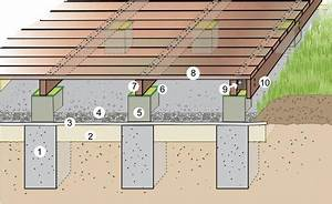 Bodendecker Statt Gras : 25 best ideas about holzterrasse selber bauen untergrund on pinterest gras gartengestaltung ~ Sanjose-hotels-ca.com Haus und Dekorationen