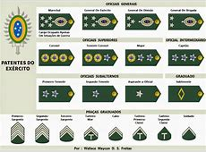 Patentes Do Exército Brasileiro