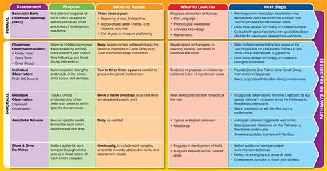 informal classroom assessments informal and formal 812 | c8c4201c02e6e870deea5c279e57a1c9
