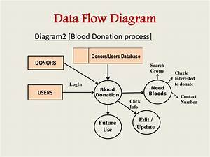 New Data Flow Diagram For Online Blood Bank Management System