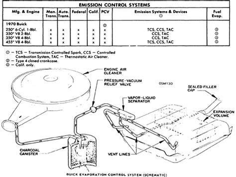 Need Vacuum Hose Routing Diagram For Buick Riviera