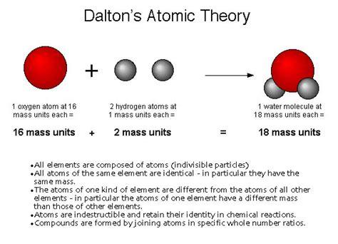 Atomic Structure - Biochemistry