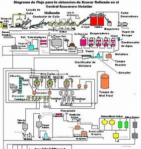 Central De Azucar Trujillo Pura Miel  Diagrama De Flujo