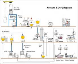 Batch Production Diagram