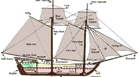 Parts Of A Sailboat In Spanish by Blueprints Pirate Ship Pinterest Boats Kingston And