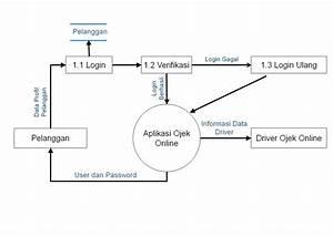 Rancangan Data Flow Diagram Sistem Ojek Online