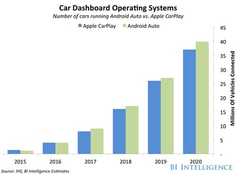 apple carplay android auto market size business insider