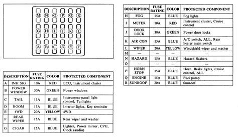 94 Mazda Miatum Fuse Diagram by Repair Guides Circuit Protection Fuses Autozone
