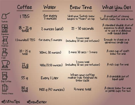 But search for a cold brew recipe, and you'll find a huge range of ratios. This ground coffee-to-water ratio and estimated brew time chart is a great starting point when ...