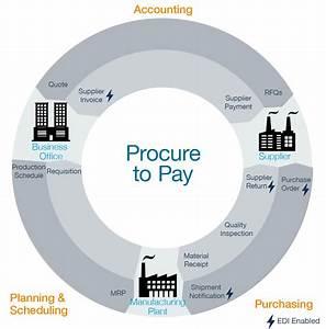Procure-to-pay  P2p  Process