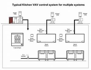 commercial kitchen ventilation design - Kitchen and Decor