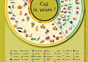 Calendrier Fruits Et Légumes De Saison : calendrier des fruits et l gumes de saison en rh ne alpes ~ Nature-et-papiers.com Idées de Décoration