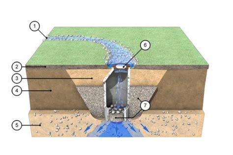 regenwasser auf dem grundstück versickern wohin mit dem regenwasser s p consult gmbh b 252 rgerinformation zur grundst 252 cksentw 228 sserung