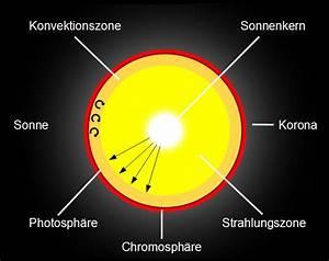 Masse Der Sonne Berechnen : solar informationen zur sonne ein ~ Themetempest.com Abrechnung