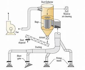 Woodworking Dust Collection Systems : Buying Employed