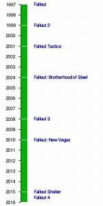 Fallout Spelserie Wikipedia