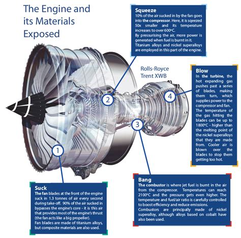 How Does Jet Engine Work Engineering Atoms