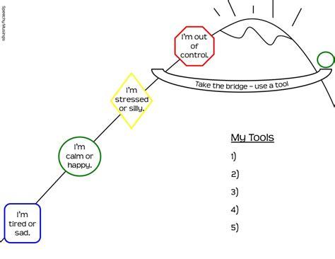 zones of regulation mrs cox s behavior management tools