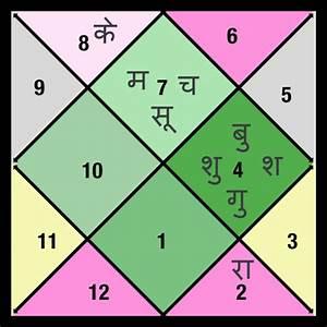 Astrosage Hindi Kundli Online Html