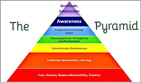 coaching models  pyramid