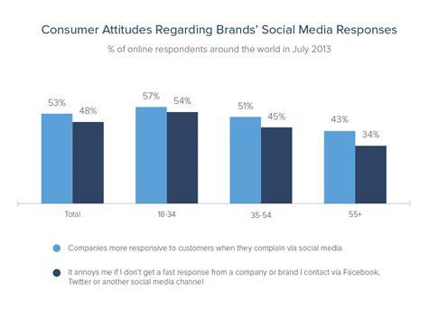 Car Companies' Social Media Customer