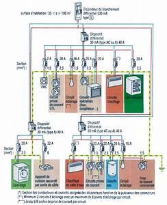 schema de principe d39une installation electrique With installation electrique d une cuisine