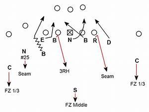 3 5 Blitz Defensive Scheme