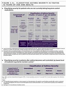 Asthma Classification And Treatment Chart Diagnosis And Prevention Asthma Outpatient Clinical