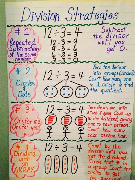 division strategies repeated subtraction