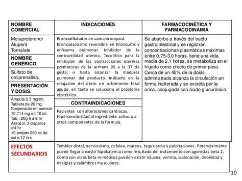 Cytotec D E Tarjetero Conceptos De Fármacos