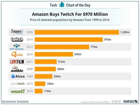 chart amazon acquisitions biggest business insider statista businessinsider